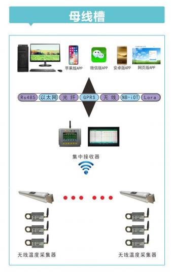 母线槽无线测温方案