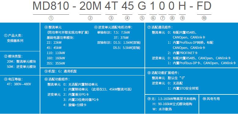 MD810風電專用偏航變頻器