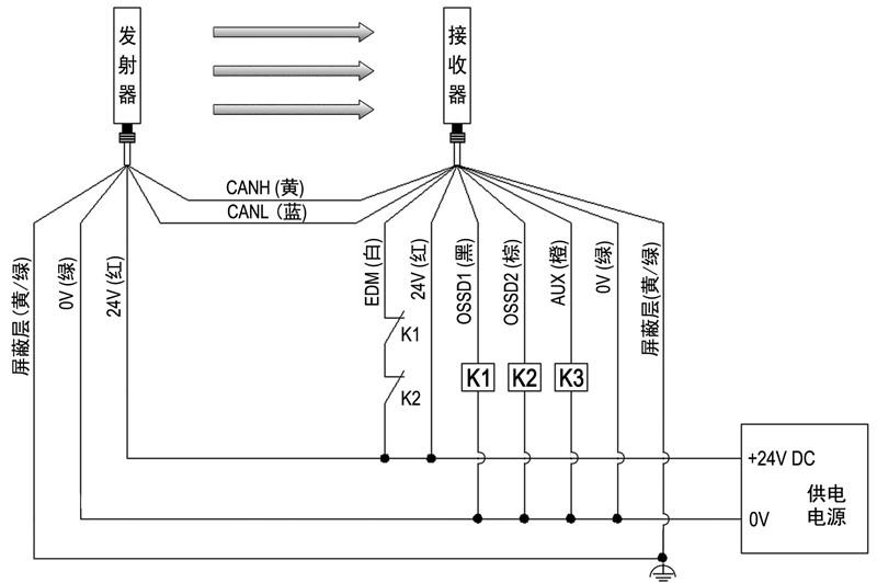 CT4安全光栅使用EDM功能接线图
