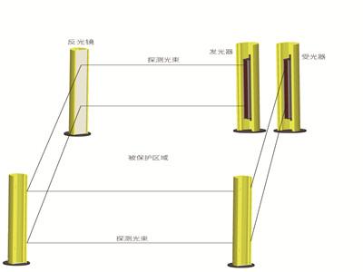 KS06Q型区域保护安全光栅