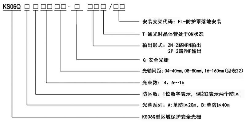 KS06Q型区域保护安全光栅规格型号图