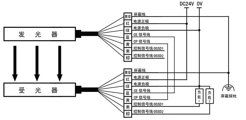 KS06G型级连式安全光栅接线图PNP输出