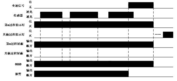 BLPS-ST屏蔽功能时序图