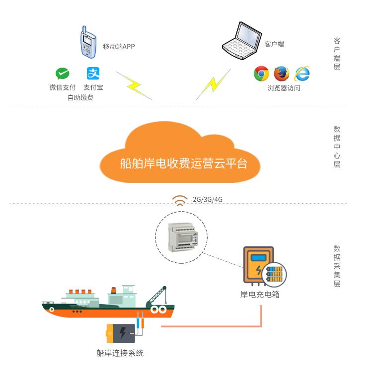 公共充电设备收费运营云平台 船舶岸电