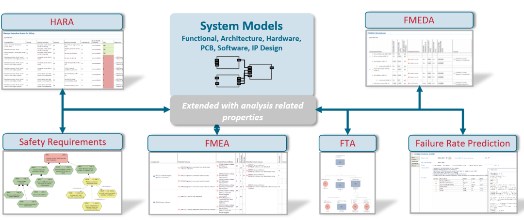 medini analyze — 符合ISO 26262的功能安全平台工具