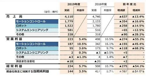 2019安川电机、库卡、ABB、发那科机器人业绩全线下滑