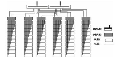 淺談中低壓母線槽在數據中心機房的應用