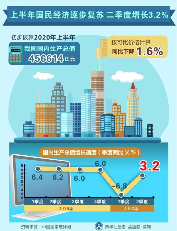 """经济增长实现""""回正""""  二季度国内生产总值增长11.5%。"""