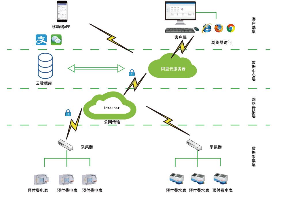 浅谈远程用电管理系统的设计和应用