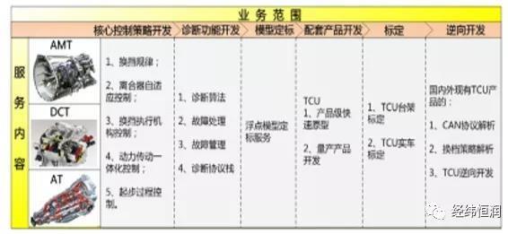变速箱控制系统(TCU)开发咨询服务