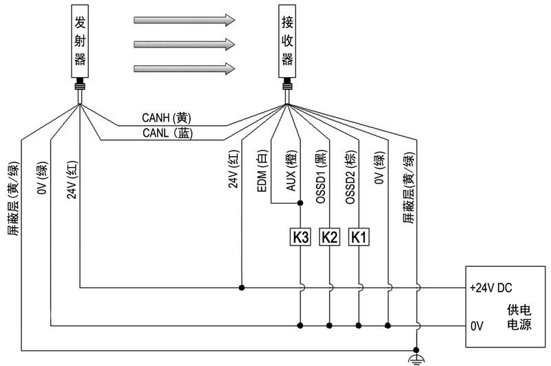 CT4安全光栅不使用EDM功能接线图