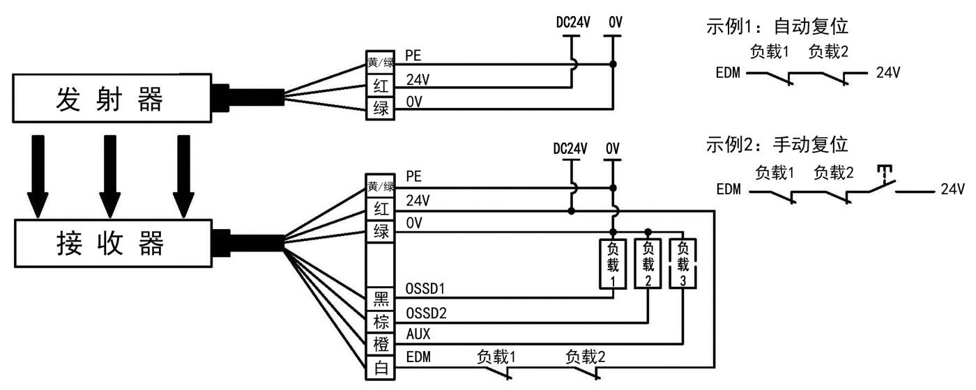 SMT1型安全光栅光同步使用EDM功能接线图