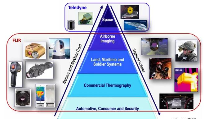 工业传感器巨头Teledyne宣布收购FLIR