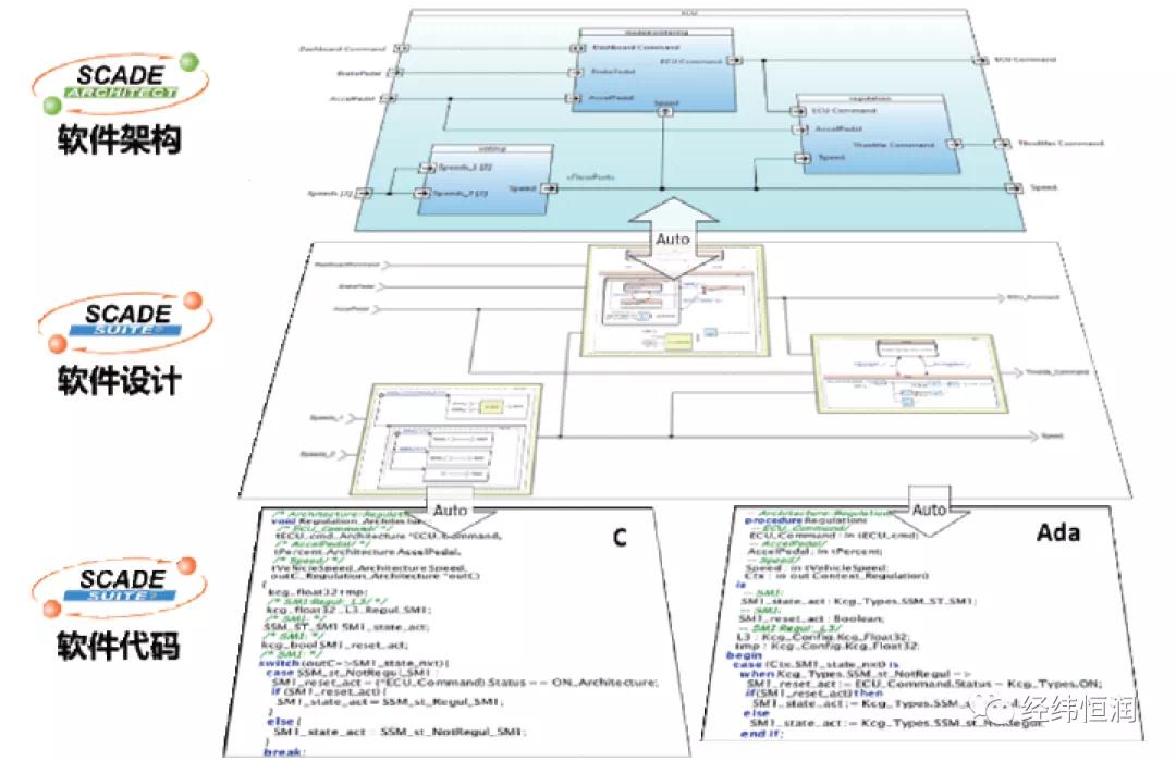 SCADE — 产品级安全关键系统的MBD开发套件