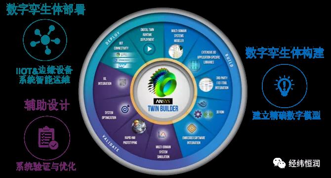 Twin-Builder — 系统级多物理域数字孪生平台