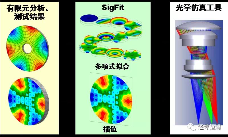 SigFit—光—机—热耦合分析软件