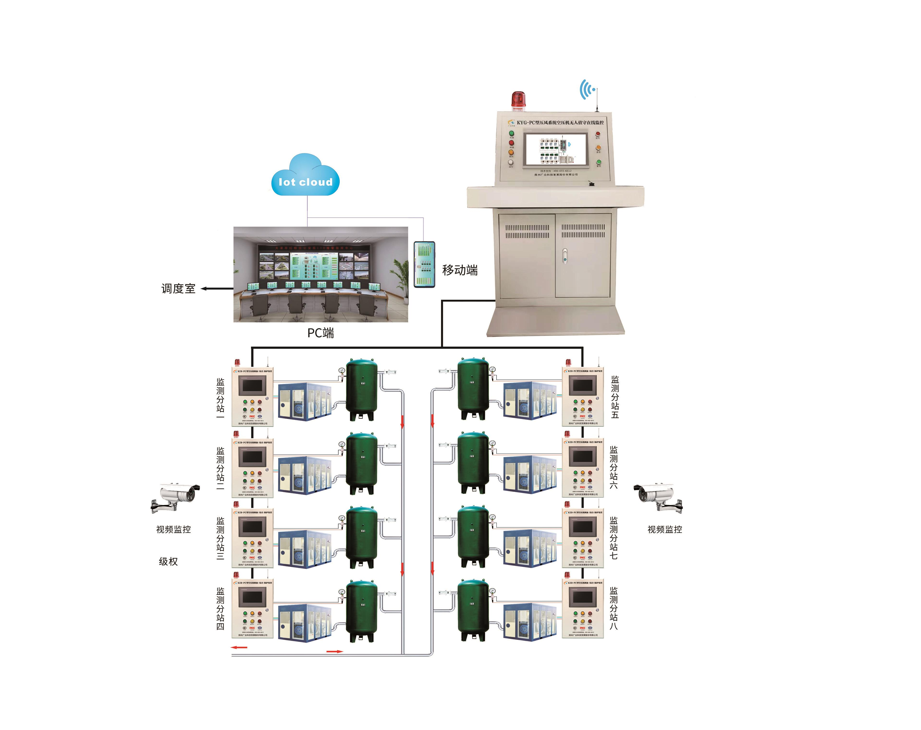 GZK-PC型压风系统空压机无人值守在线监控系统